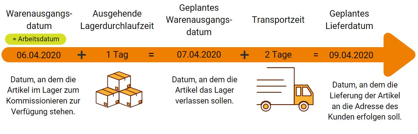03-geplantes-lieferdatum-vorwaertsberechnung